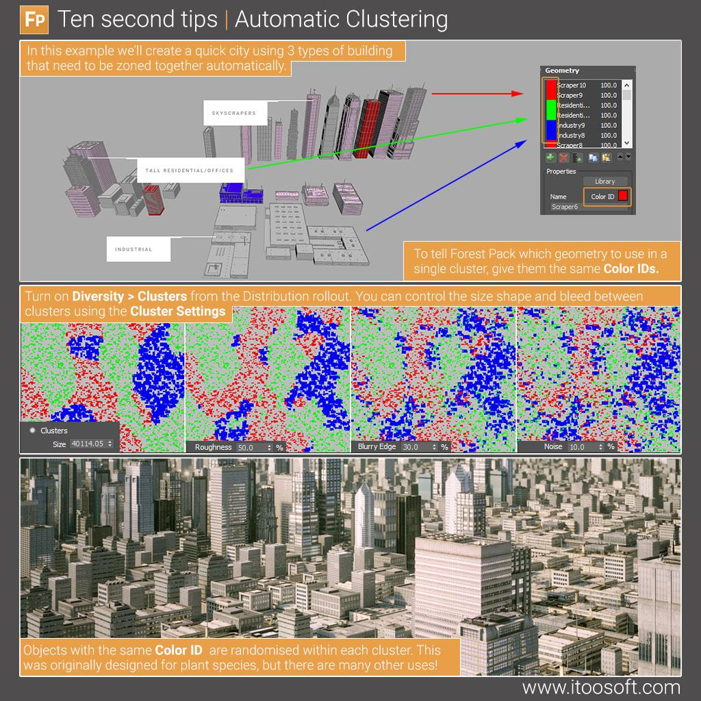 Automatic Clustering
