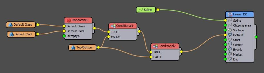 Graph with Conditional